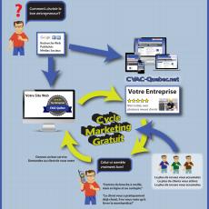 Cycle Marketing CVAC Gratuit, idéal pour entrepreneurs et autres entreprises